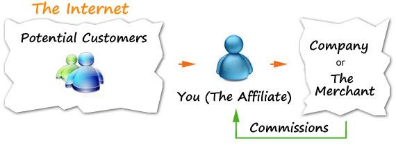 Affiliate Marketing Company