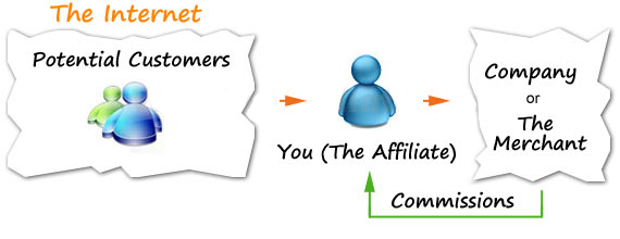 What is Affiliate Marketing and How to Start With It