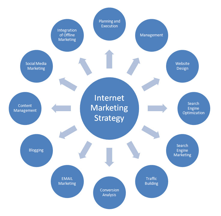 Internet marketing business plan