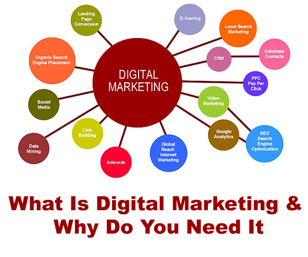 What Is Digital Marketing And Why Do Need For Business ?