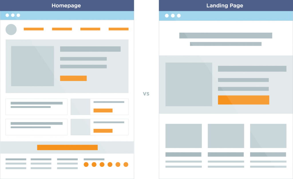 Home Page v/s Landing Page for Higher Conversations