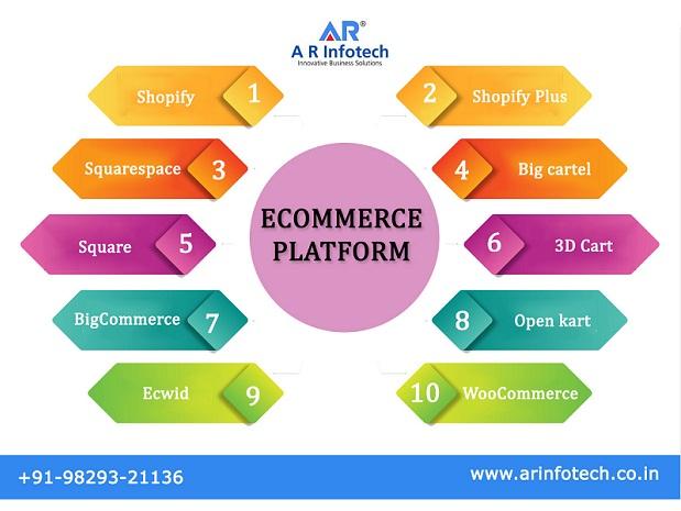 ecommerce Website Development Platforms, eCommerce platform, Website Development Platforms, website development in India, website development in Jaipur, responsive web design Jaipur, Web development Jaipur, eCommerce Website Platforms